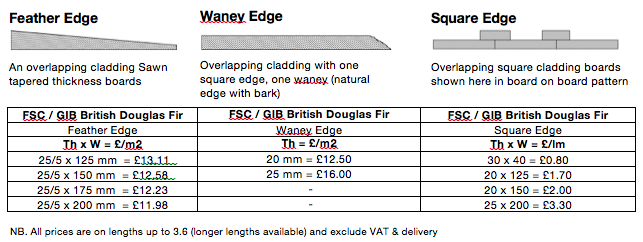 FS Douglas Fir cladding options